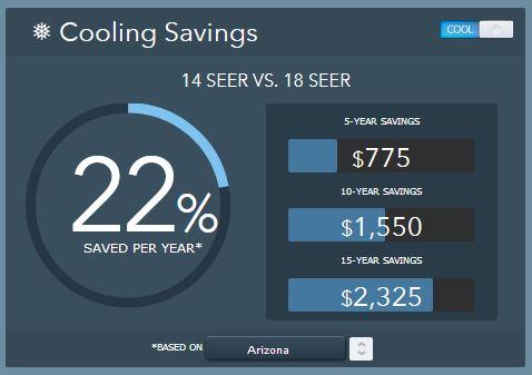 14 SEER vs. 18 SEER energy savings